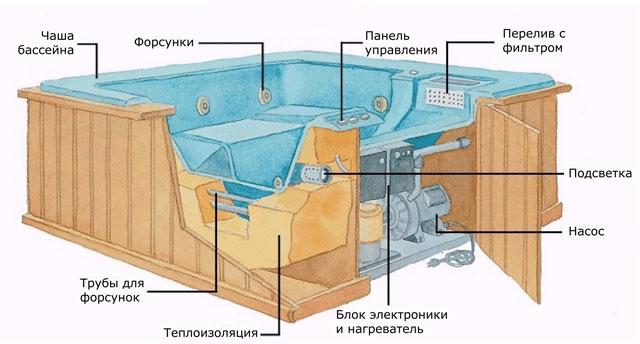 Мини спа бассейны в Крыму и Симферополе. Спа бассейн в разрезе